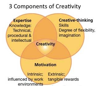 3-components-of-creativity