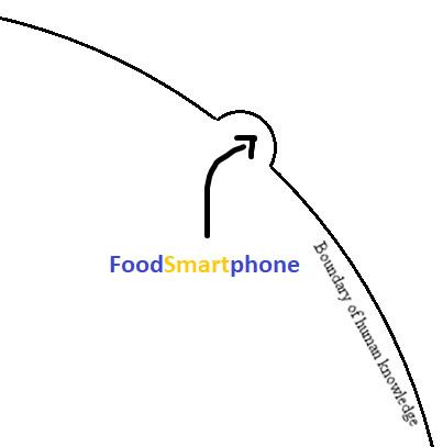 FoodSmartphone dent